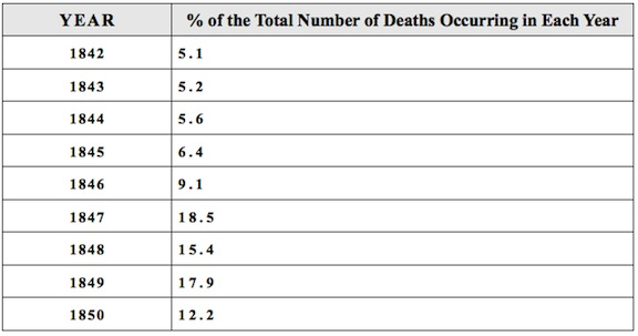 Mortality Table